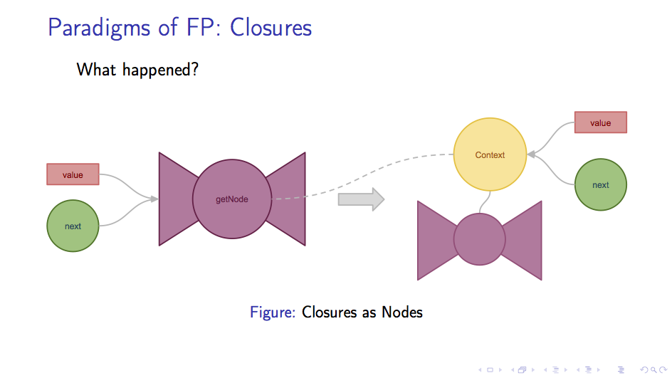 Closure as a node