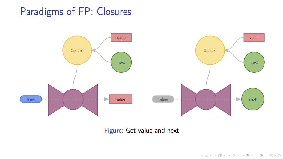 Closure: get value and next