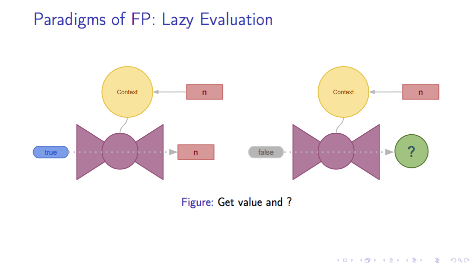 Lazy Evaluation: get value and next