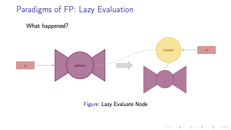 Lazy Evaluation: Node