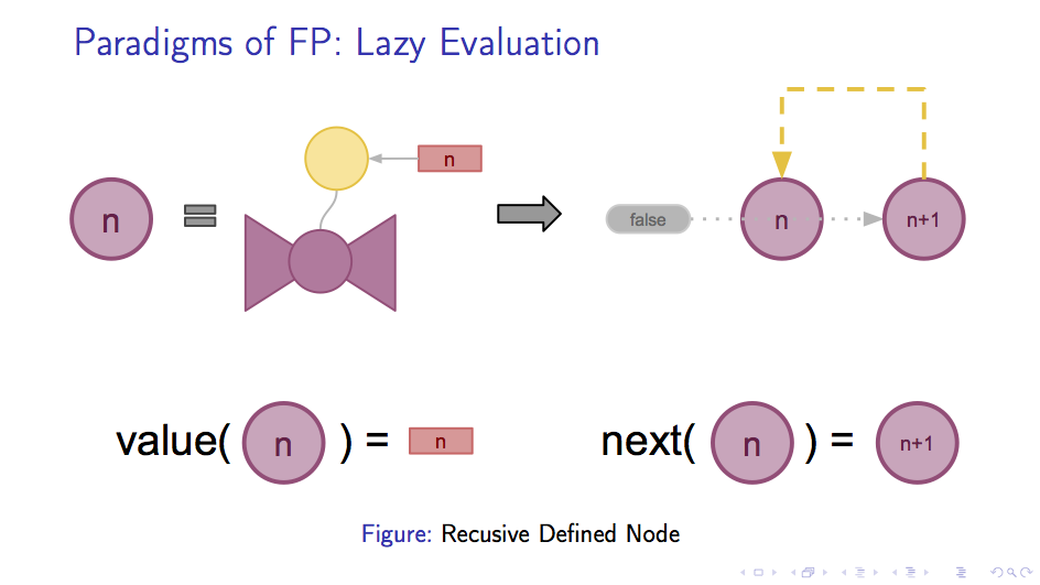 Lazy Evaluation: Recusive Definition