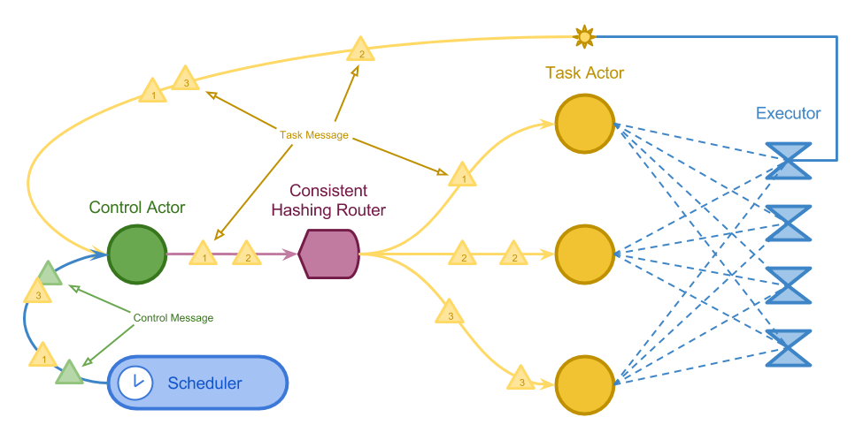 Actor System Structure