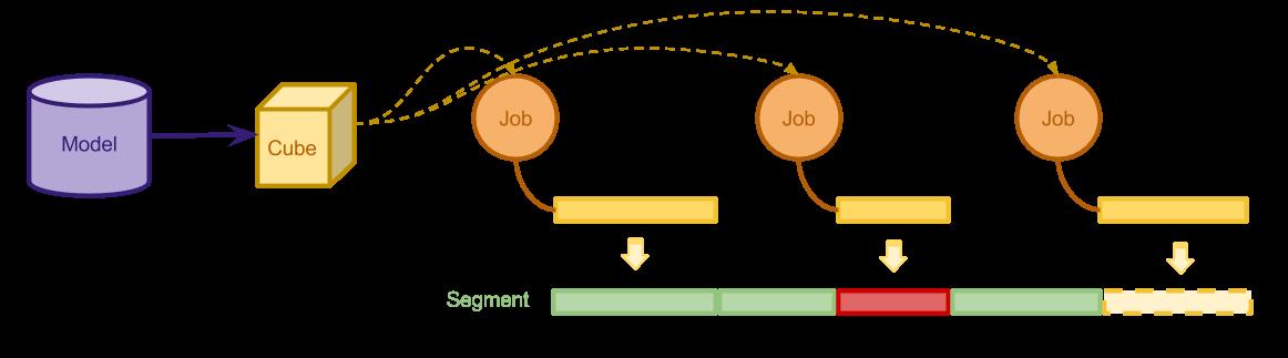 Model, Cube, Segment, Job