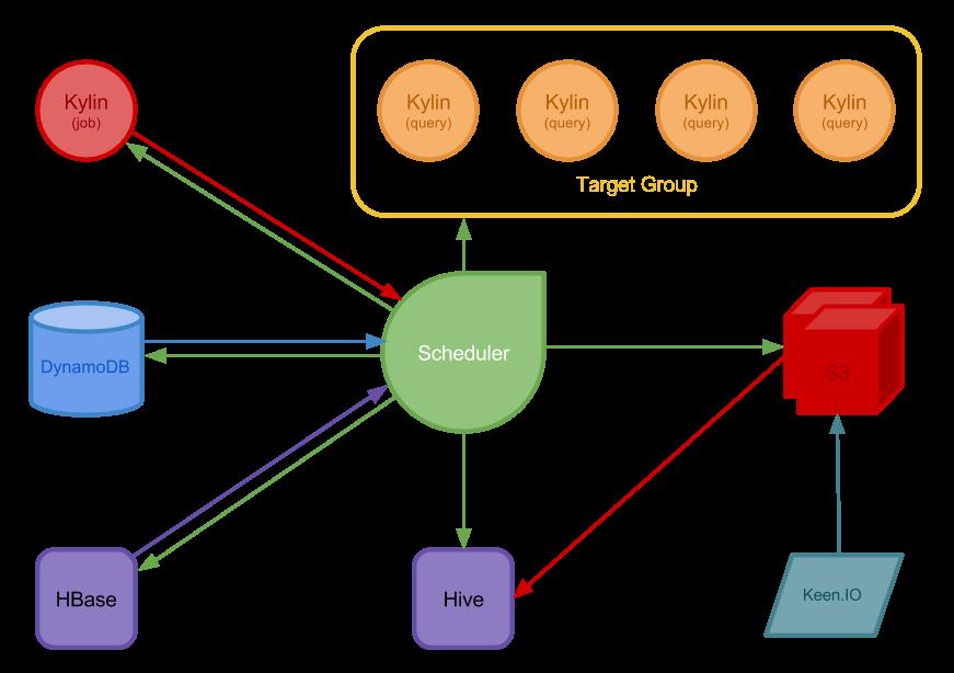 Scheduler Overall Design